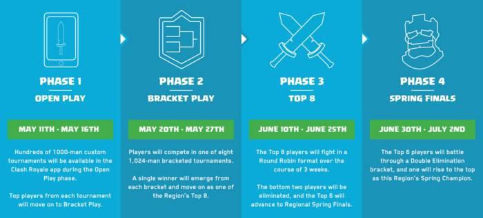 Conheça as etapas iniciais do campeonato.